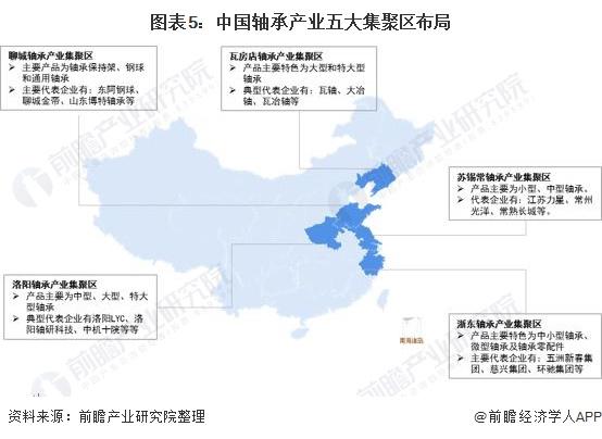 图表5:中国轴承产业五大集聚区布局