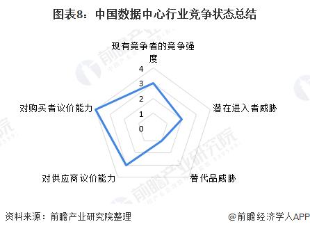 图表8:中国数据中心行业竞争状态总结