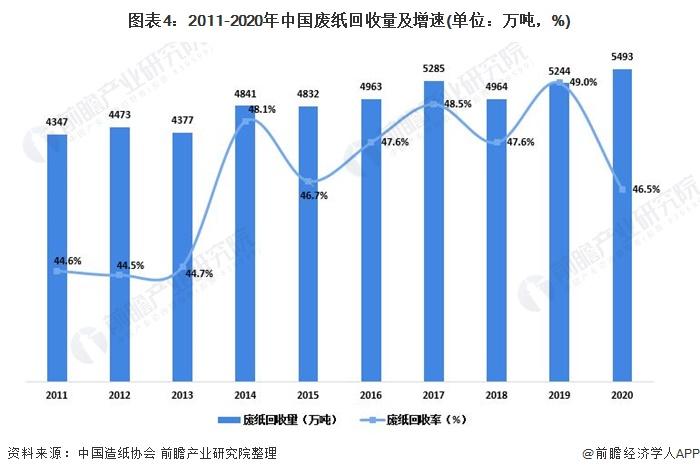 图表4:2011-2020年中国废纸回收量及增速(单位:万吨,%)