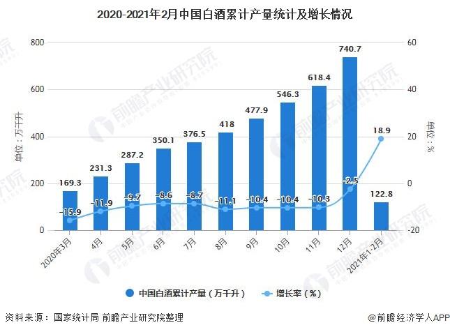 2020-2021年2月中国白酒累计产量统计及增长情况
