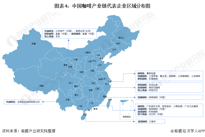 图表4:中国咖啡产业链代表企业区域分布图