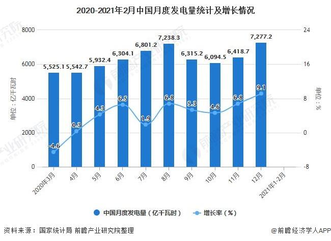 2020-2021年2月中国月度发电量统计及增长情况