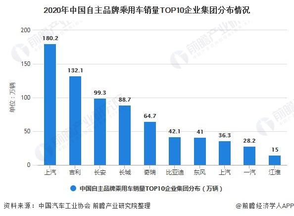 2020年中国自主品牌乘用车销量TOP10企业集团分布情况