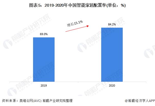 图表5:2019-2020年中国智能家居配置率(单位:%)