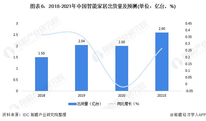 图表6:2018-2021年中国智能家居出货量及预测(单位:亿台,%)