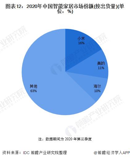 图表12:2020年中国智能家居市场份额(按出货量)(单位:%)