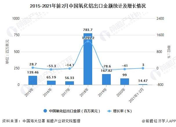 2015-2021年前2月中国氧化铝出口金额统计及增长情况