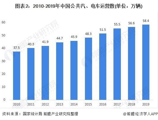 图表2:2010-2019年中国公共汽、电车运营数(单位:万辆)