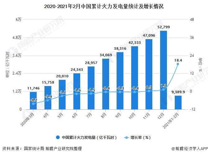 2020-2021年2月中国累计火力发电量统计及增长情况