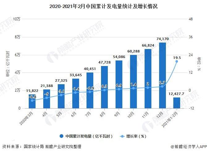 2020-2021年2月中国累计发电量统计及增长情况