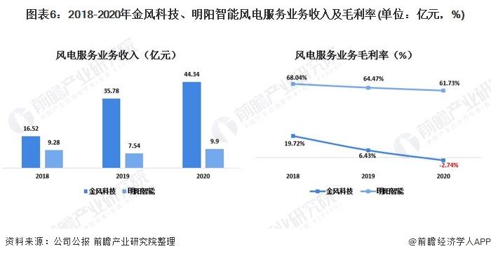 图表6:2018-2020年金风科技、明阳智能风电服务业务收入及毛利率(单位:亿元,%)