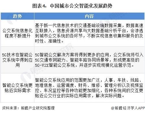 图表4:中国城市公交智能化发展趋势