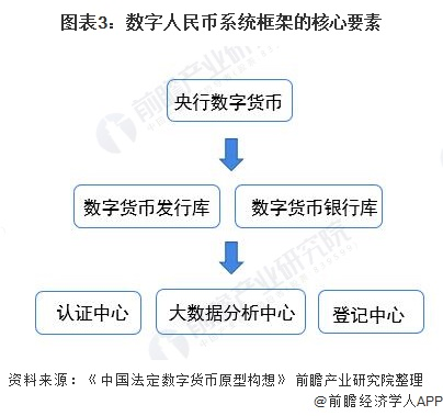 图表3:数字人民币系统框架的核心要素