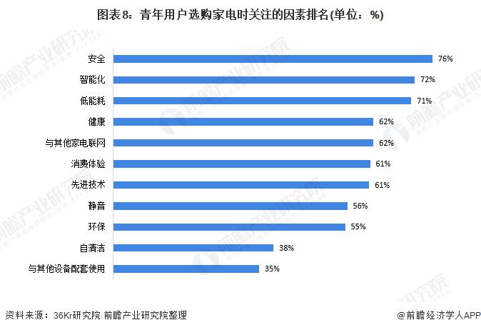 图表8:青年用户选购家电时关注的因素排名(单位:%)