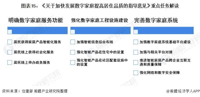 图表15:《关于加快发展数字家庭提高居住品质的指导意见》重点任务解读