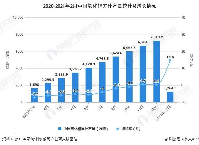 2020-2021年2月中国氧化铝累计产量统计及增长情况