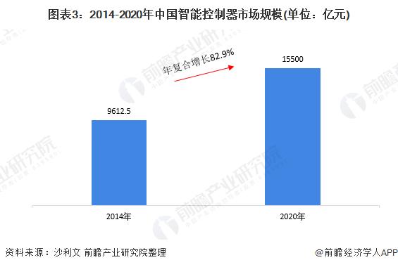 图表3:2014-2020年中国智能控制器市场规模(单位:亿元)