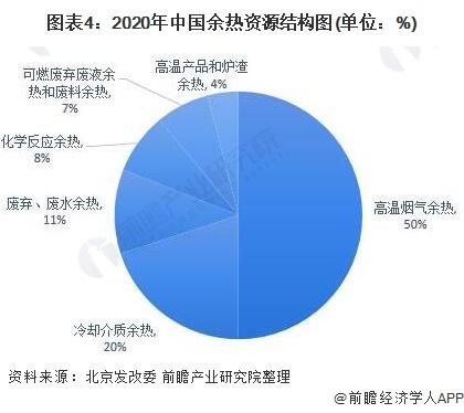 图表4:2020年中国余热资源结构图(单位:%)