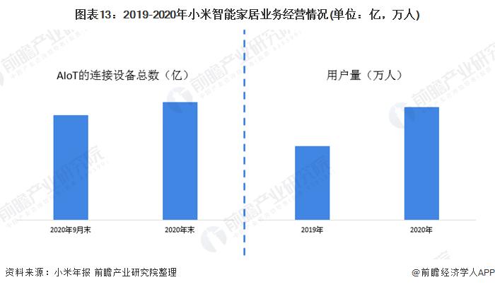 图表13:2019-2020年小米智能家居业务经营情况(单位:亿,万人)