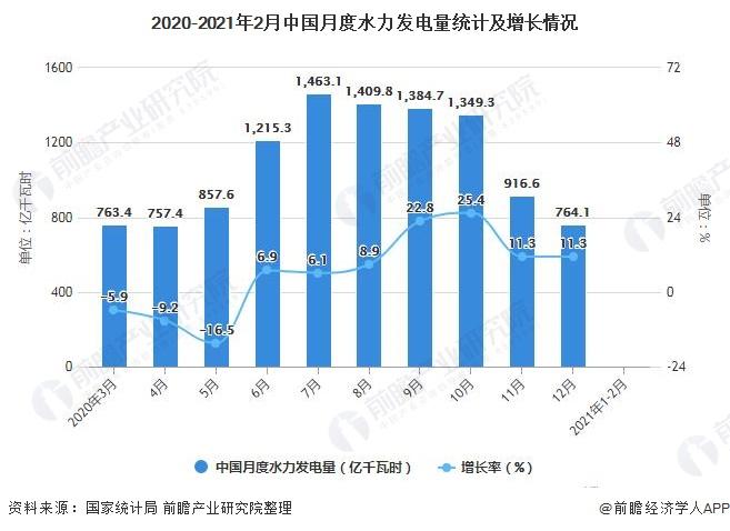 2020-2021年2月中国月度水力发电量统计及增长情况