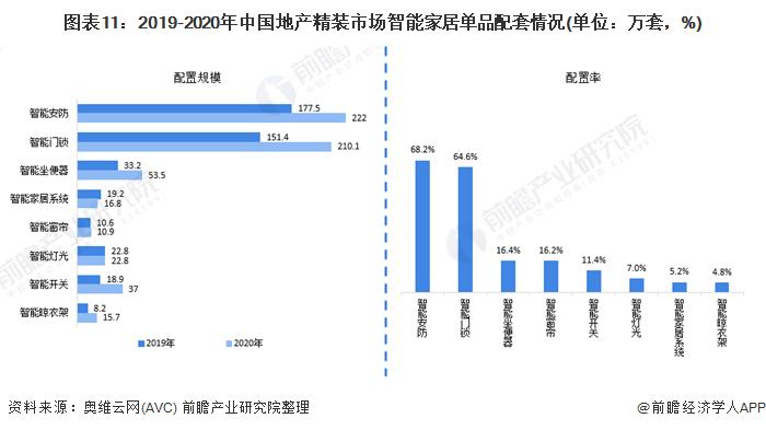 图表11:2019-2020年中国地产精装市场智能家居单品配套情况(单位:万套,%)