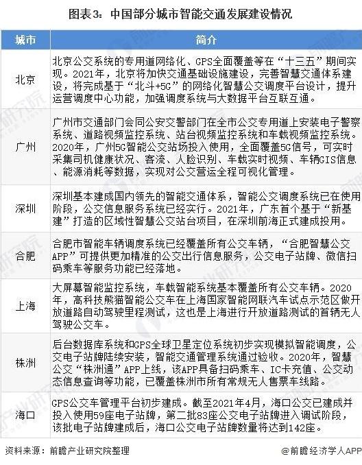 图表3:中国部分城市智能交通发展建设情况