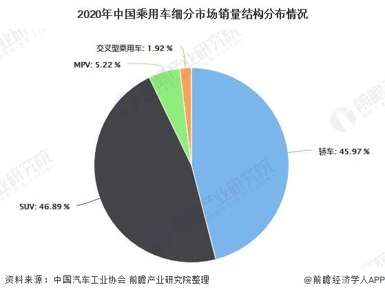 2020年中国乘用车细分市场销量结构分布情况
