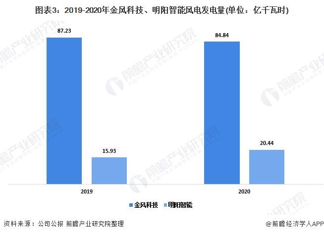 图表3:2019-2020年金风科技、明阳智能风电发电量(单位:亿千瓦时)