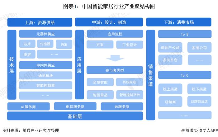 图表1:中国智能家居行业产业链结构图
