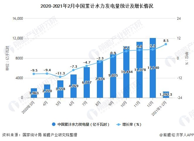 2020-2021年2月中国累计水力发电量统计及增长情况
