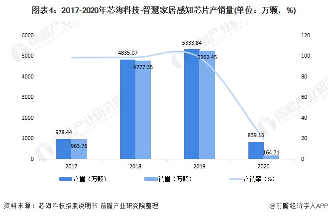 图表4:2017-2020年芯海科技-智慧家居感知芯片产销量(单位:万颗,%)
