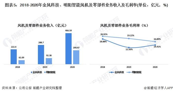 图表5:2018-2020年金风科技、明阳智能风机及零部件业务收入及毛利率(单位:亿元,%)