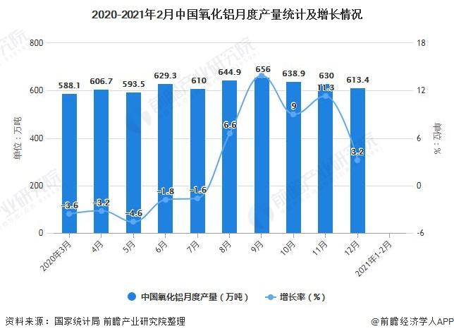 2020-2021年2月中国氧化铝月度产量统计及增长情况