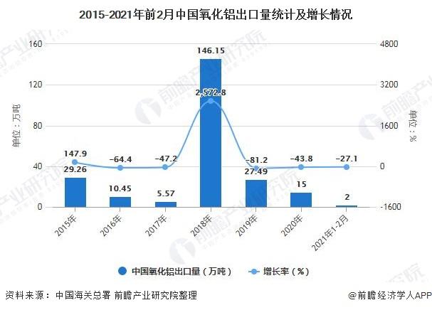 2015-2021年前2月中国氧化铝出口量统计及增长情况