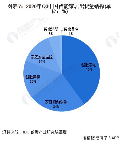图表7:2020年Q3中国智能家居出货量结构(单位:%)