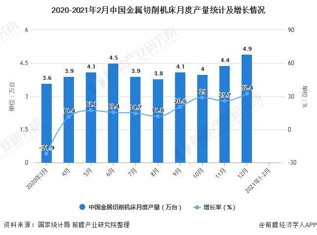 2020-2021年2月中国金属切削机床月度产量统计及增长情况