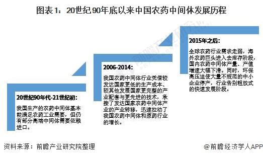 图表1:20世纪90年底以来中国农药中间体发展历程