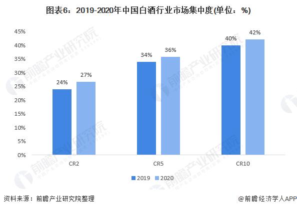 图表6:2019-2020年中国白酒行业市场集中度(单位:%)