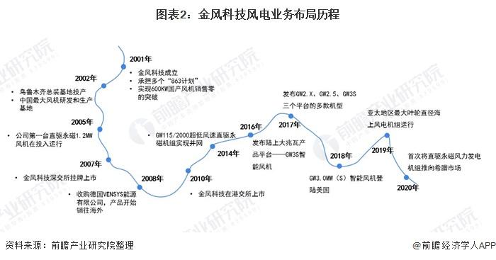 图表2:金风科技风电业务布局历程