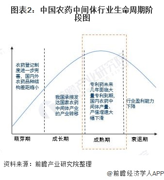 图表2:中国农药中间体行业生命周期阶段图