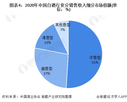 图表4:2020年中国白酒行业分销售收入细分市场份额(单位:%)