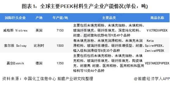 图表1:全球主要PEEK材料生产企业产能情况(单位:吨)