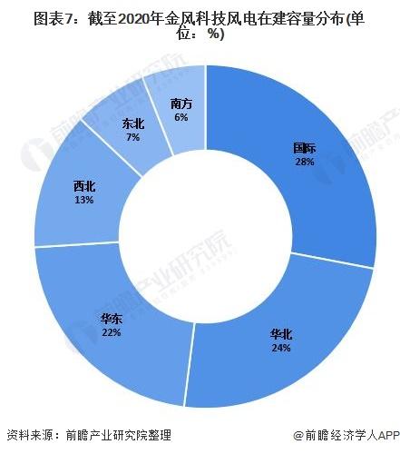 图表7:截至2020年金风科技风电在建容量分布(单位:%)