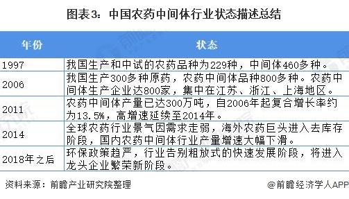 图表3:中国农药中间体行业状态描述总结