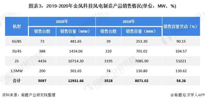 图表3:2019-2020年金风科技风电制造产品销售情况(单位:MW,%)