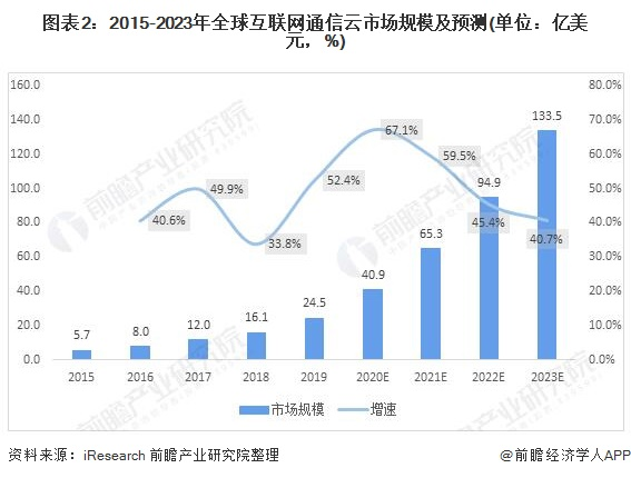 图表2:2015-2023年全球互联网通信云市场规模及预测(单位:亿美元,%)