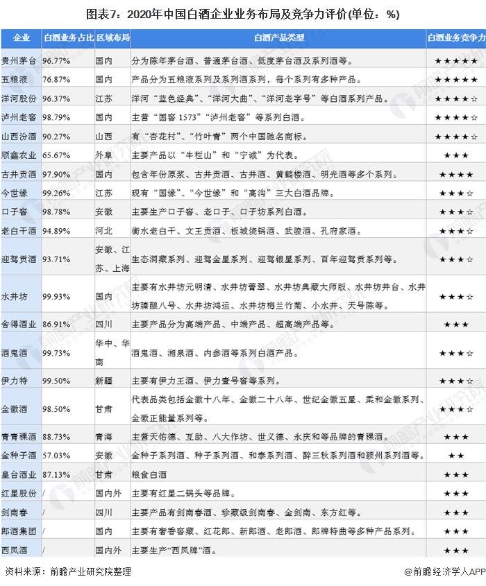 图表7:2020年中国白酒企业业务布局及竞争力评价(单位:%)