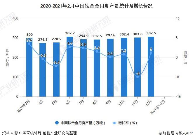 2020-2021年2月中国铁合金月度产量统计及增长情况