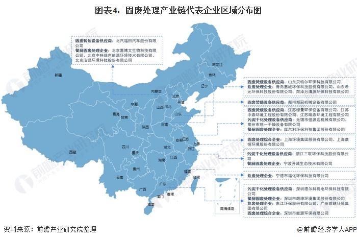 图表4:固废处理产业链代表企业区域分布图
