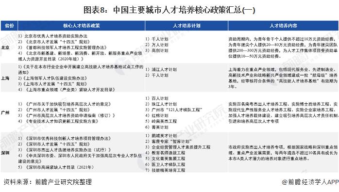图表8:中国主要城市人才培养核心政策汇总(一)